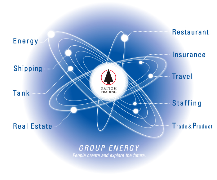 Group energy: In Daitoh Trading Group, People create and explore the future.